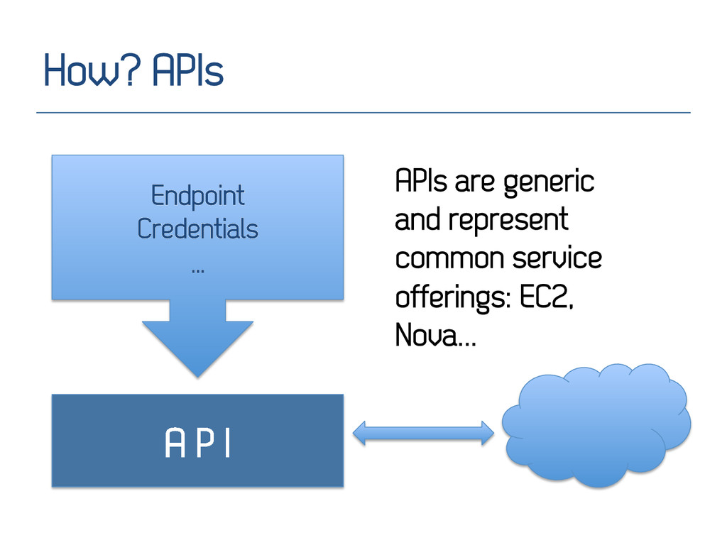 How? APIs A P I Endpoint Credentials … APIs are...