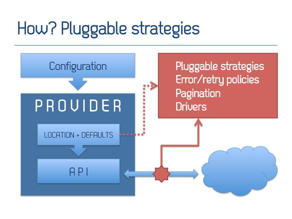 How? Pluggable strategies P R O V I D E R A P I...