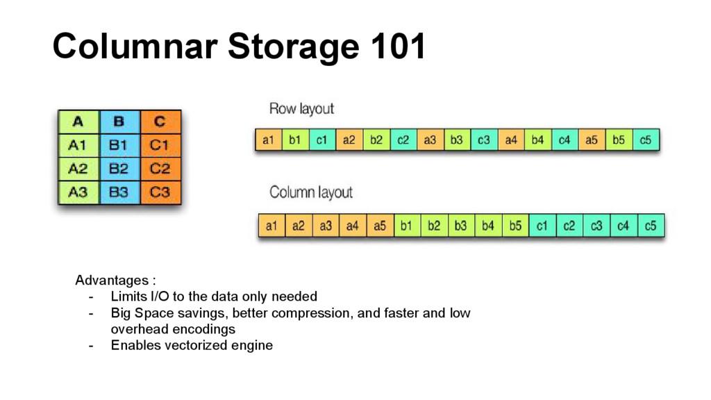 Columnar Storage 101 Advantages : - Limits I/O ...