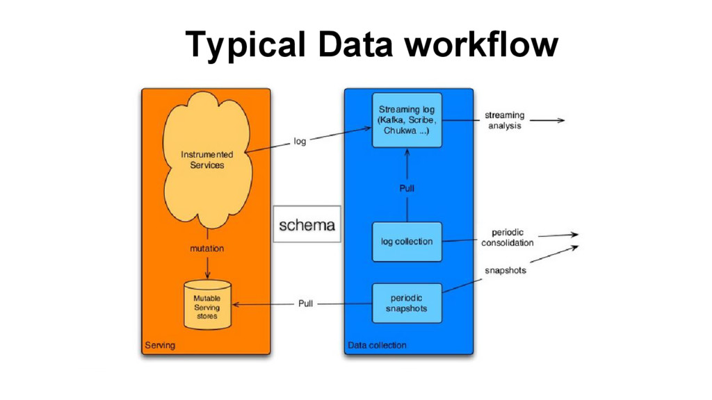 Typical Data workflow