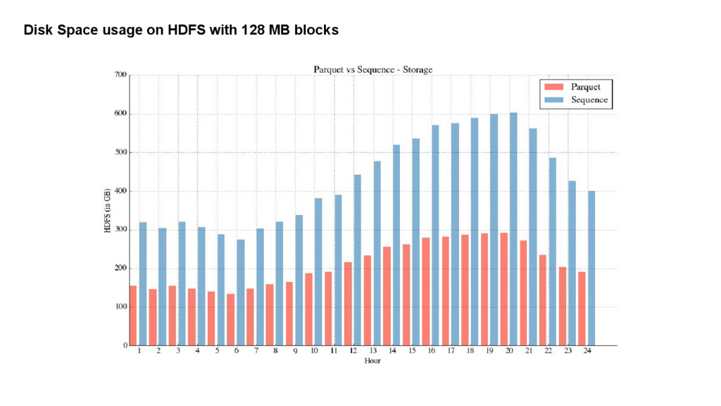 Disk Space usage on HDFS with 128 MB blocks