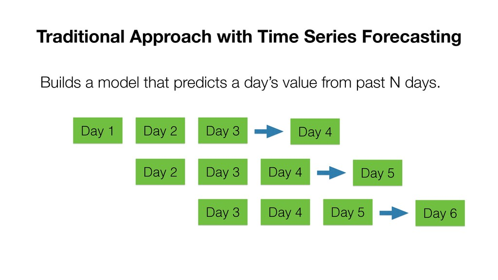 Builds a model that predicts a day's value from...
