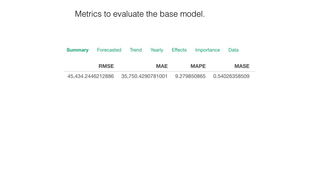 Metrics to evaluate the base model.