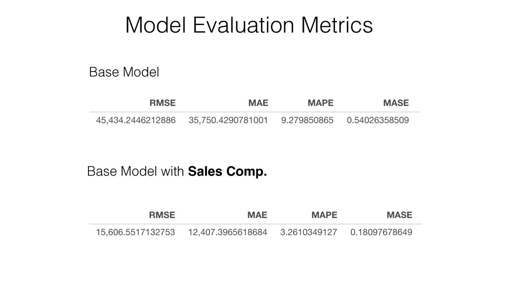 Model Evaluation Metrics Base Model Base Model ...