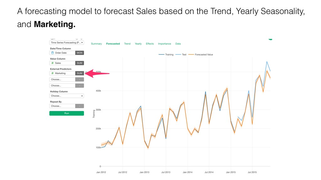 A forecasting model to forecast Sales based on ...