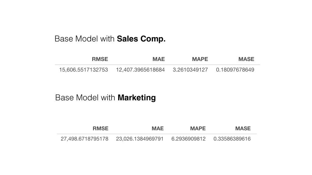 Base Model with Sales Comp. Base Model with Mar...