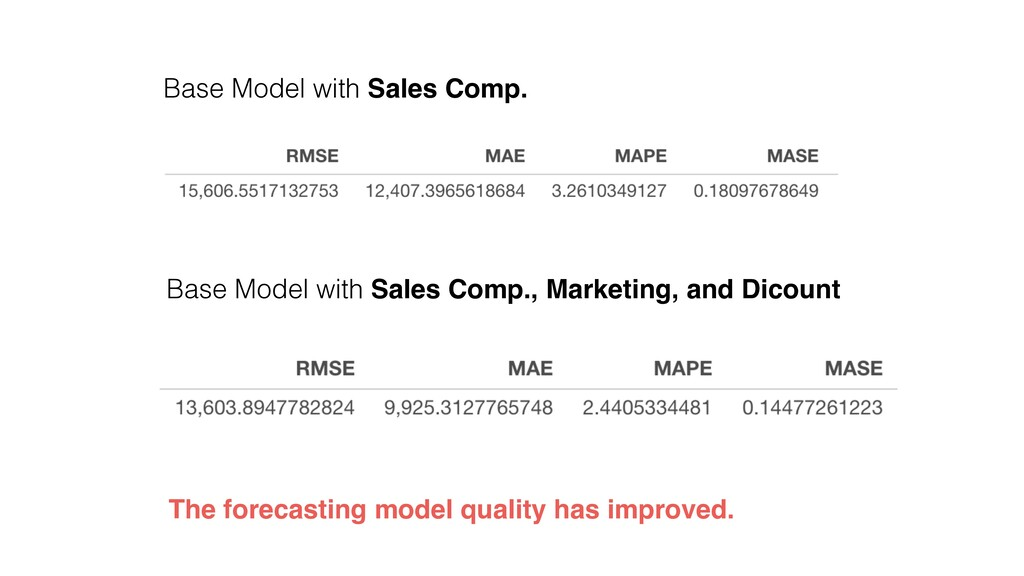 Base Model with Sales Comp. Base Model with Sal...