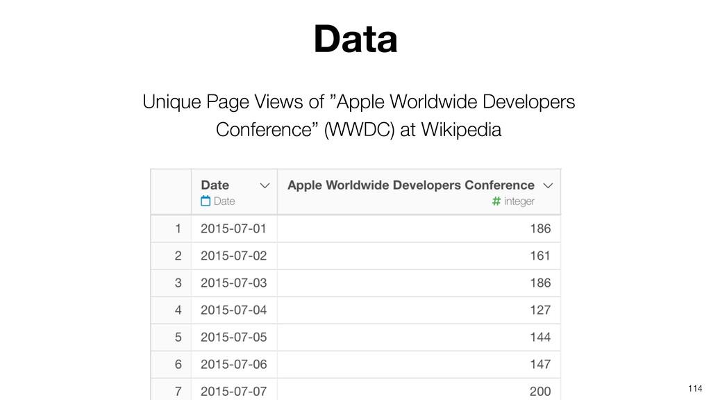 "114 Unique Page Views of ""Apple Worldwide Devel..."
