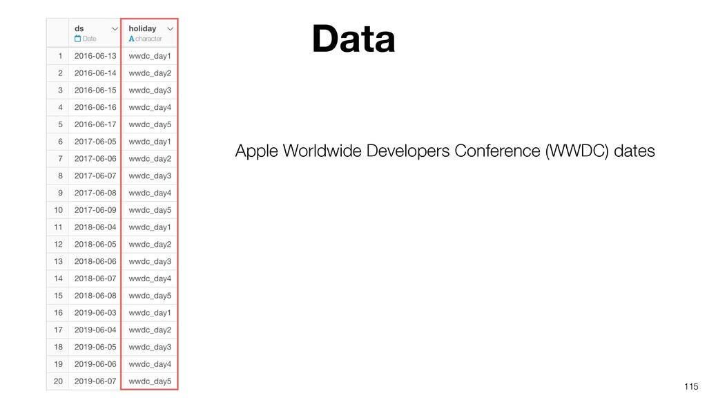 115 Apple Worldwide Developers Conference (WWDC...