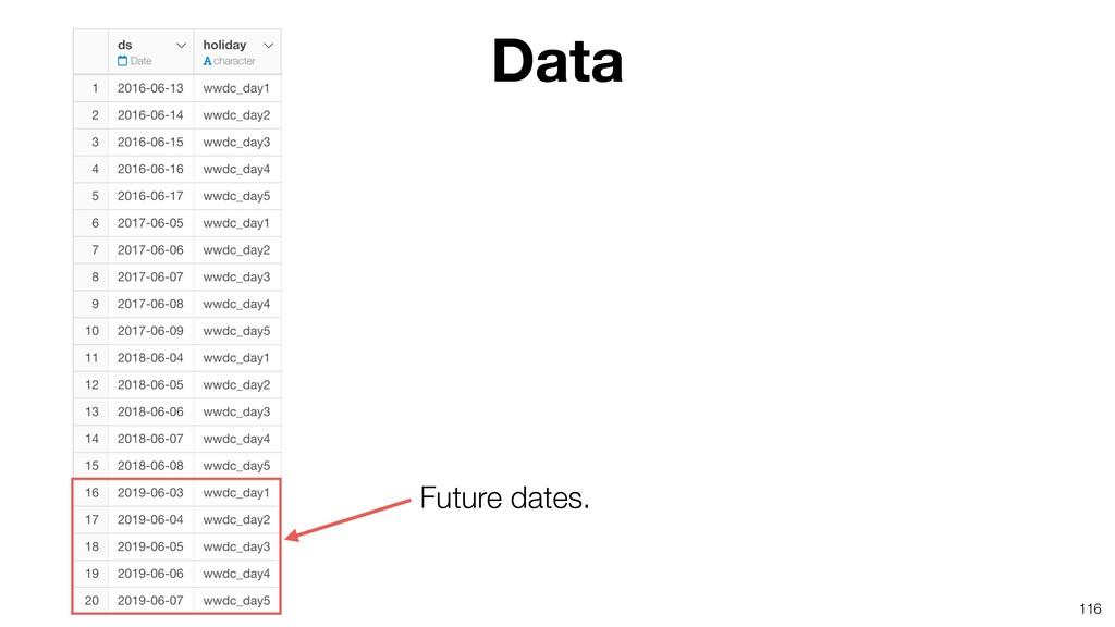 116 Data Future dates.