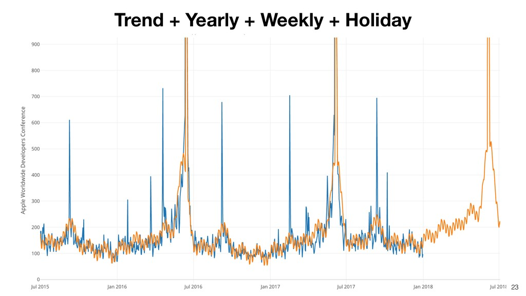 23 Trend + Yearly + Weekly + Holiday