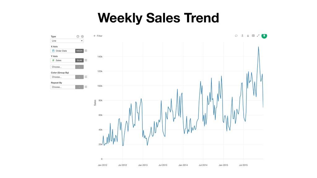 Weekly Sales Trend