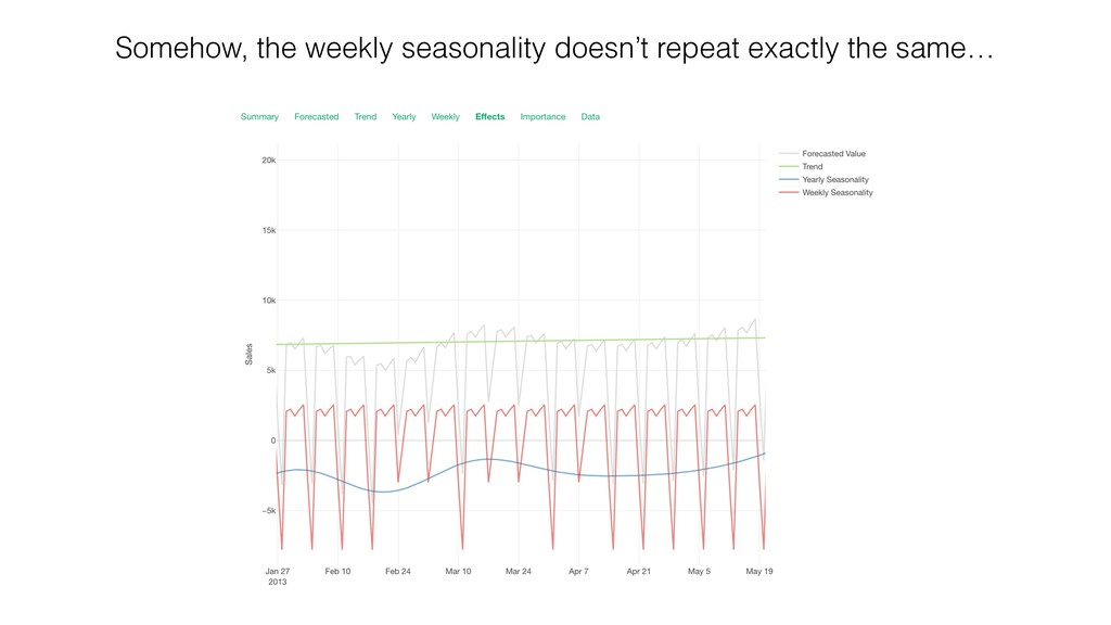Somehow, the weekly seasonality doesn't repeat ...