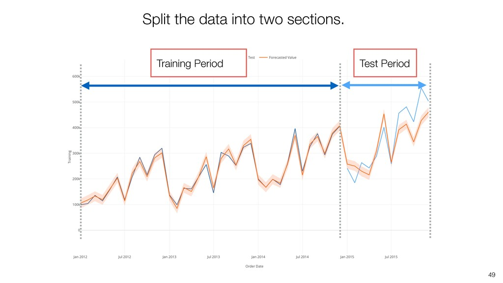 Split the data into two sections. 49 Training P...