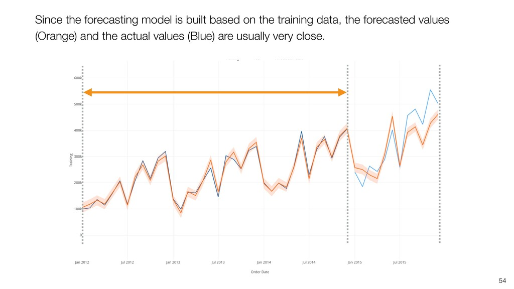 Since the forecasting model is built based on t...