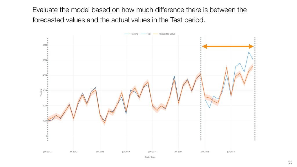 55 Evaluate the model based on how much differe...