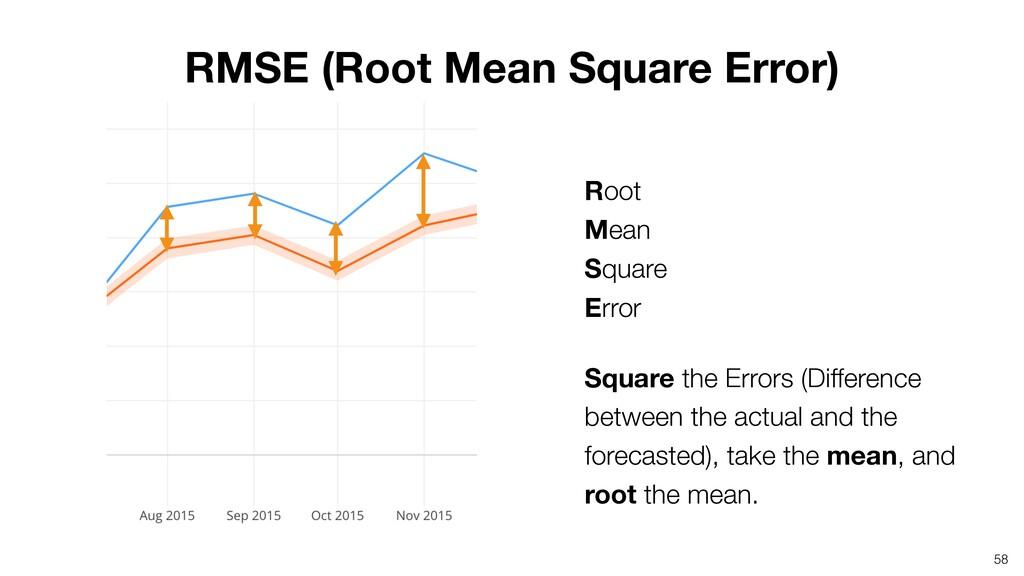 Root Mean Square Error Square the Errors (Di...