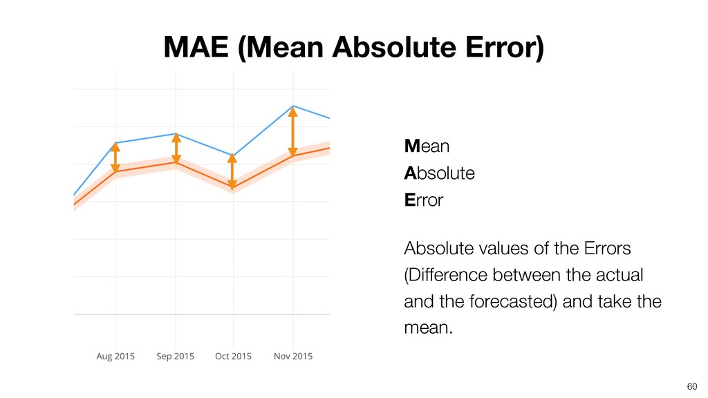 Mean Absolute Error Absolute values of the Er...