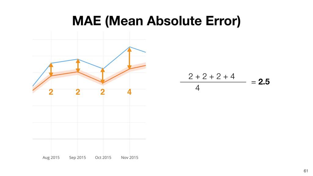 2 + 2 + 2 + 4  4 61 = 2.5 MAE (Mean Absolute...