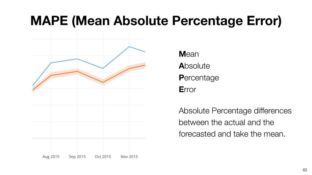 Mean Absolute Percentage Error Absolute Perc...