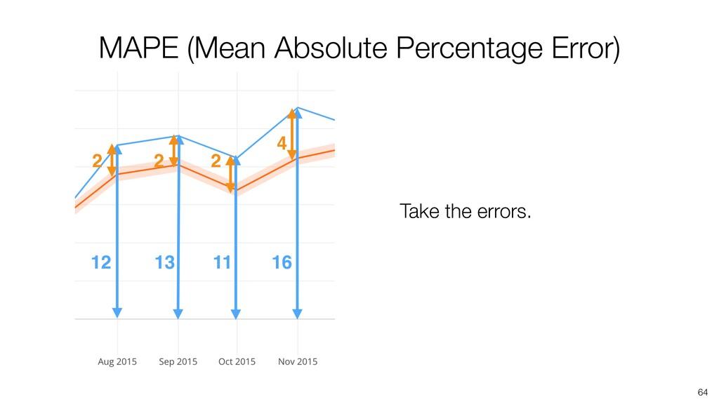 64 12 13 16 11 MAPE (Mean Absolute Percentage E...