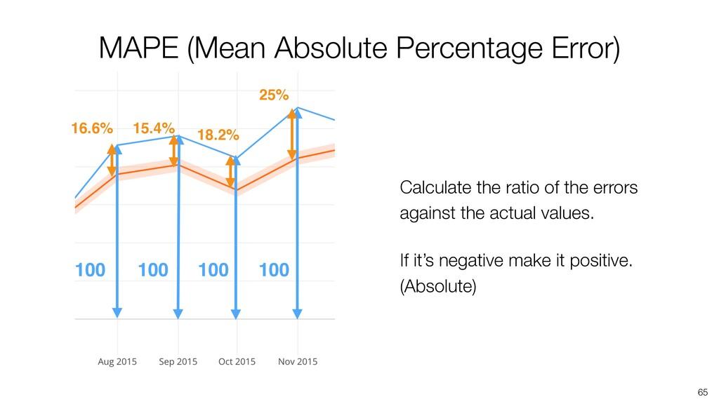 65 100 100 100 100 MAPE (Mean Absolute Percenta...