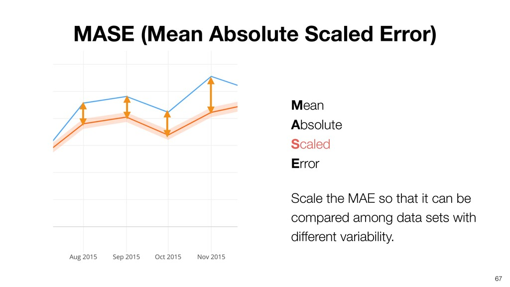 67 Mean Absolute Scaled Error Scale the MAE ...
