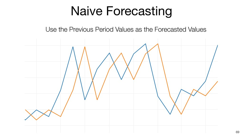 69 Use the Previous Period Values as the Foreca...