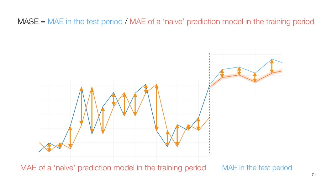 71 MAE in the test period MAE of a 'naive' pred...