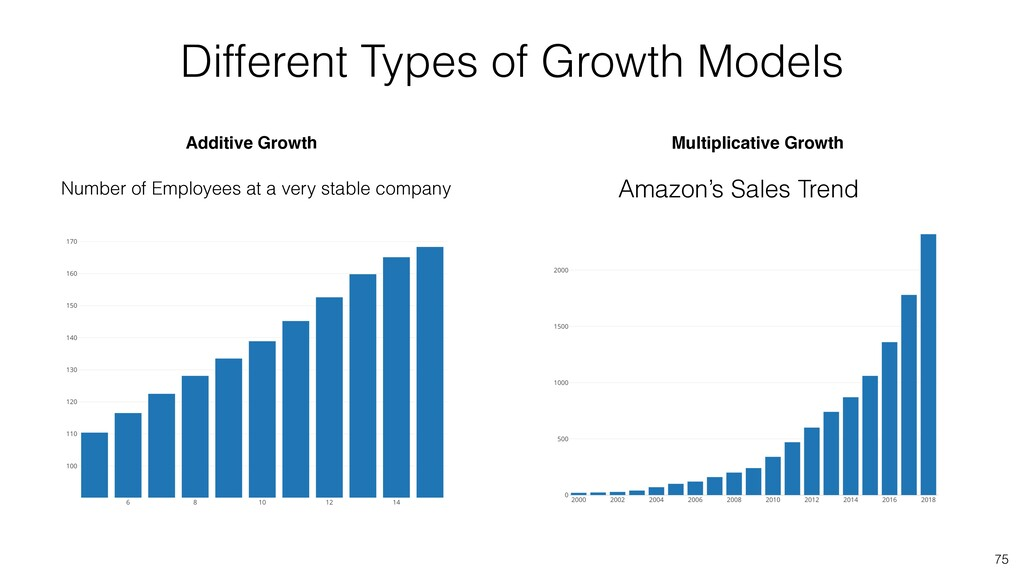 Additive Growth Multiplicative Growth Number of...