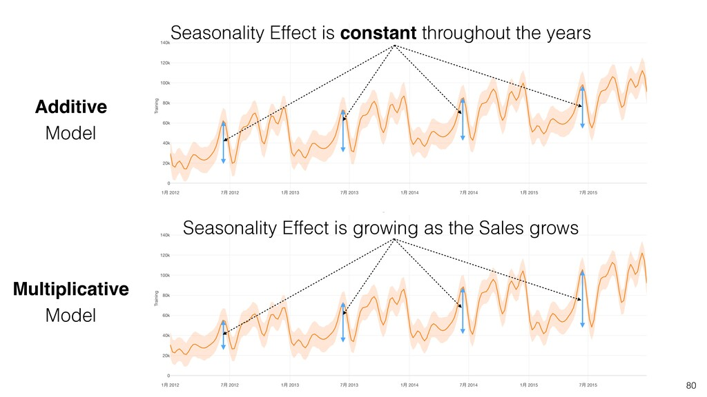 80 Seasonality Effect is constant throughout th...