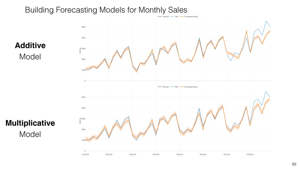 82 Building Forecasting Models for Monthly Sale...