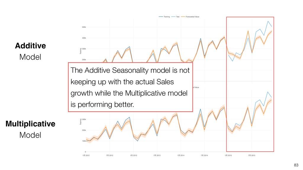 83 The Additive Seasonality model is not keepin...