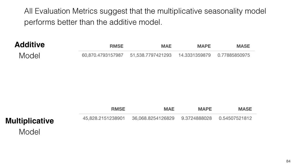 84 Additive Model Multiplicative Model All Eval...