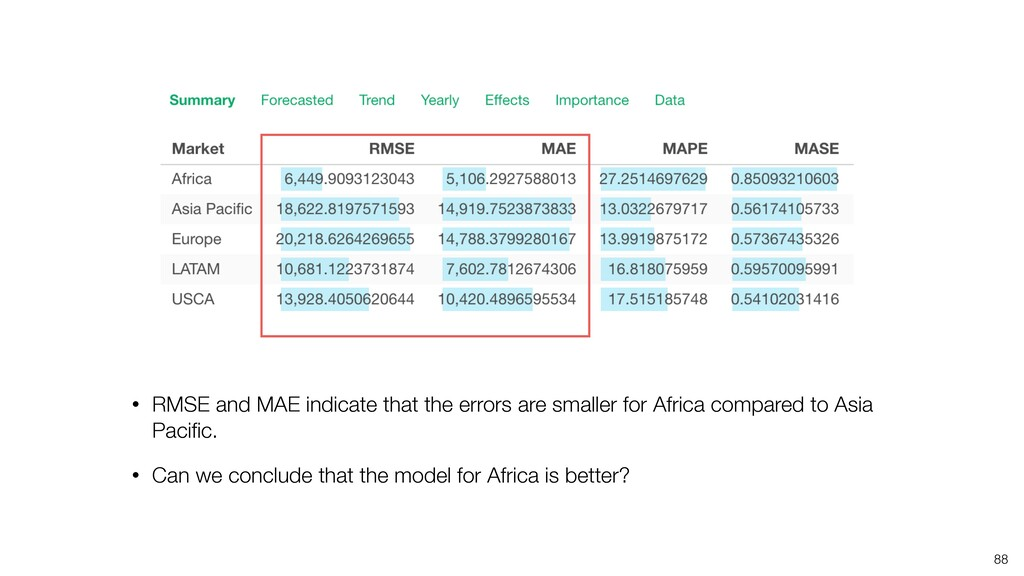 • RMSE and MAE indicate that the errors are sma...