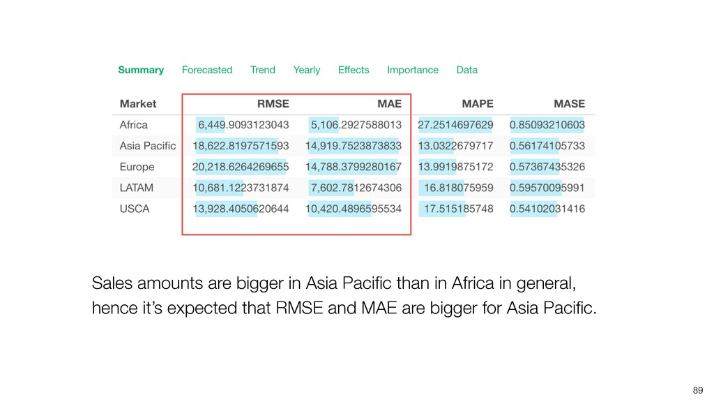 89 Sales amounts are bigger in Asia Pacific than...