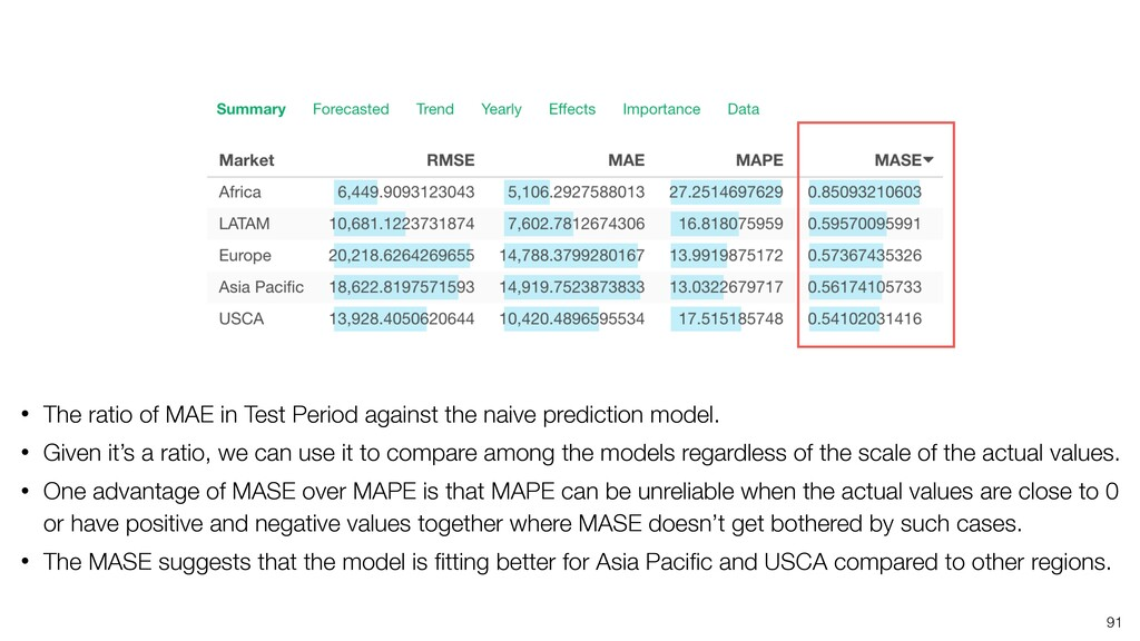 91 • The ratio of MAE in Test Period against th...