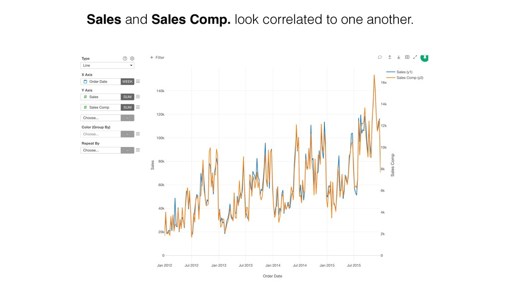 Sales and Sales Comp. look correlated to one an...