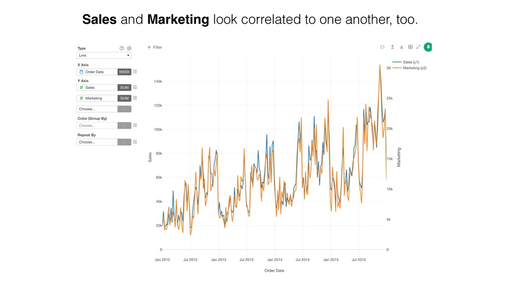 Sales and Marketing look correlated to one anot...