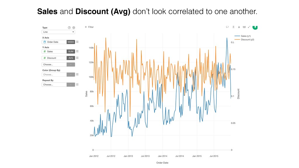 Sales and Discount (Avg) don't look correlated ...