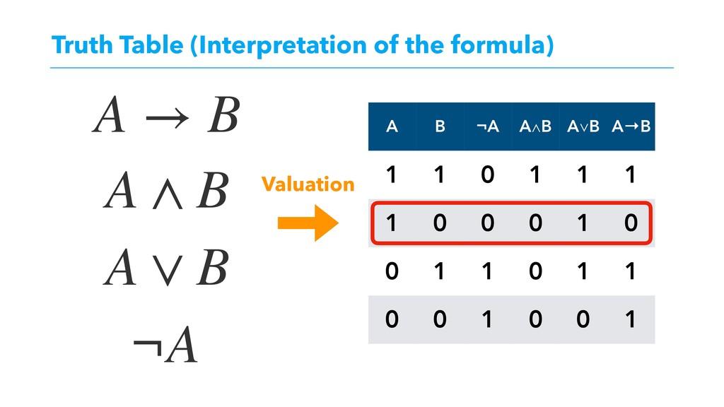 Truth Table (Interpretation of the formula) A B...