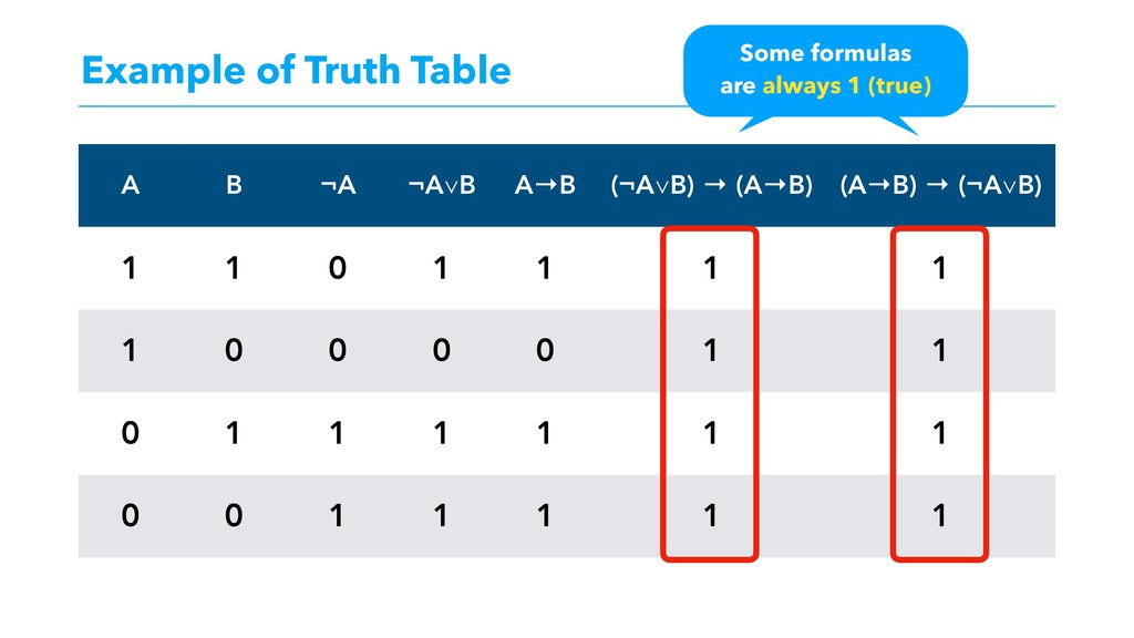 Example of Truth Table A B ¬A ¬A∨B A→B (¬A∨B) →...