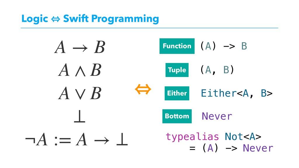 Logic 㱻 Swift Programming A → B A ∧ B A ∨ B ¬A ...