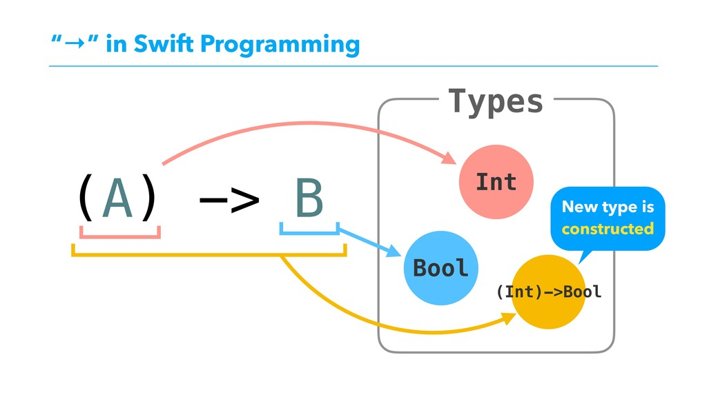 """→"" in Swift Programming Types Int Bool (A) -> ..."