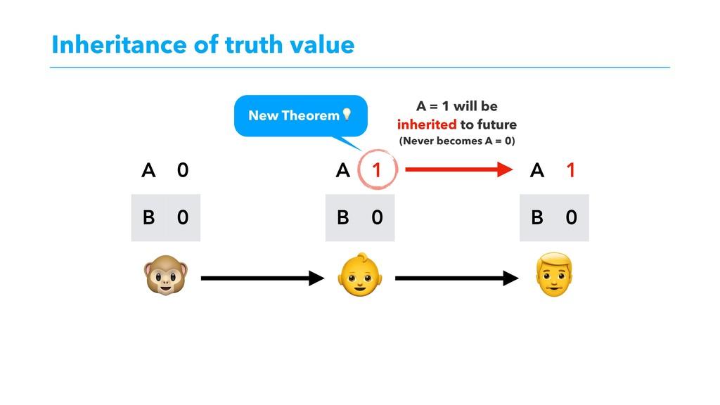 Inheritance of truth value    A 0 B 0 A 1 B 0 A...
