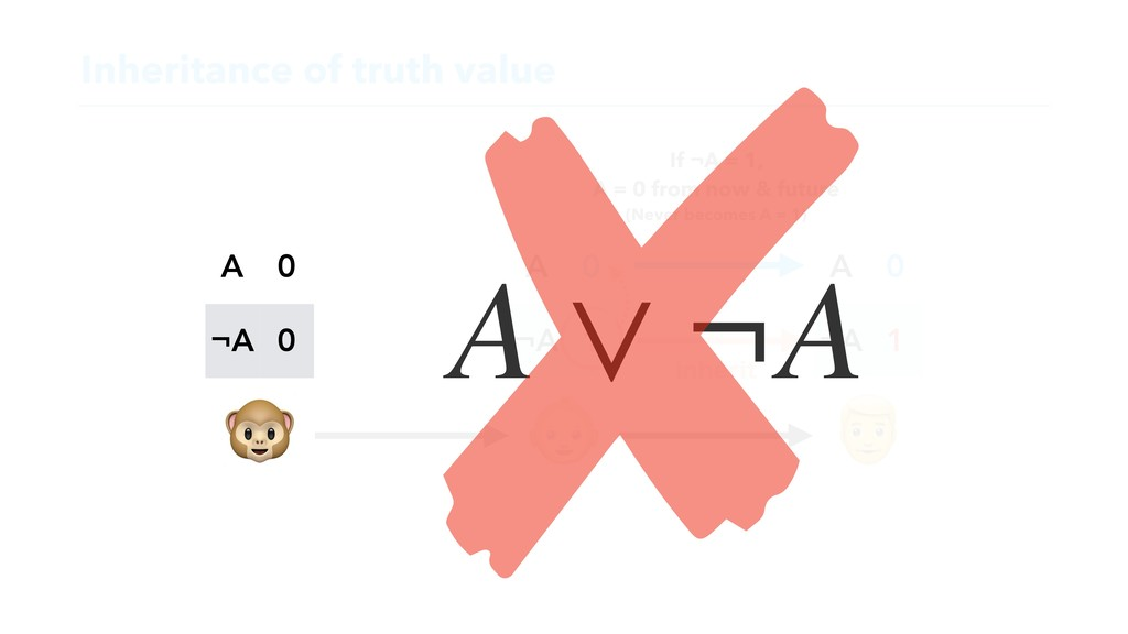 Inheritance of truth value    A 0 ¬A 0 A 0 ¬A 1...