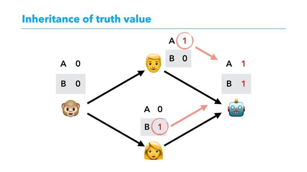 "Inheritance of truth value ""͕ಘΒΕΔͱɺ #..."