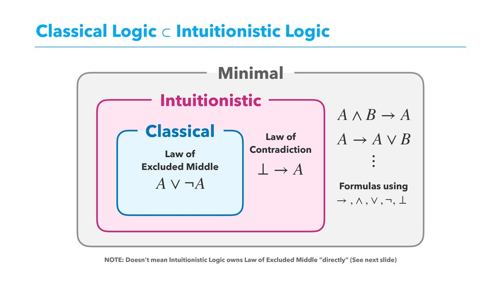 Classical Logic ⊂ Intuitionistic Logic Minimal ...