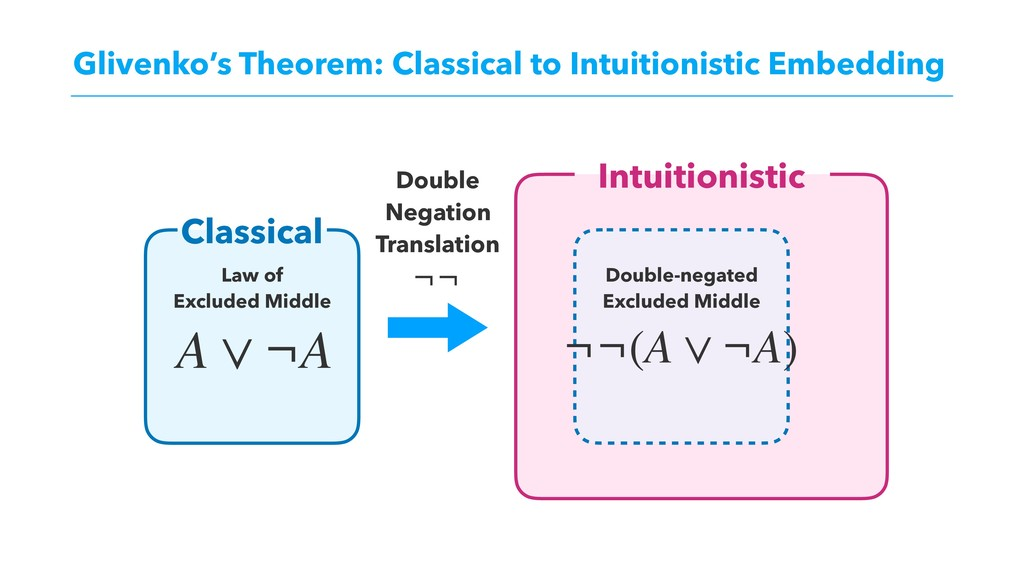 Glivenko's Theorem: Classical to Intuitionistic...
