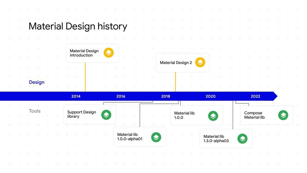 Material Design history 2014 2016 2018 2020 202...